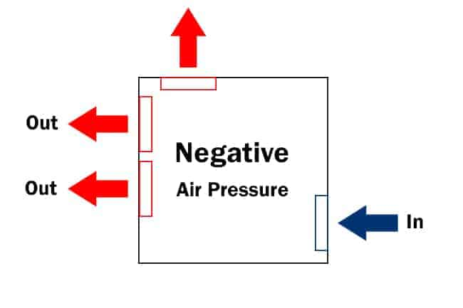 negative air pressure fan configuration