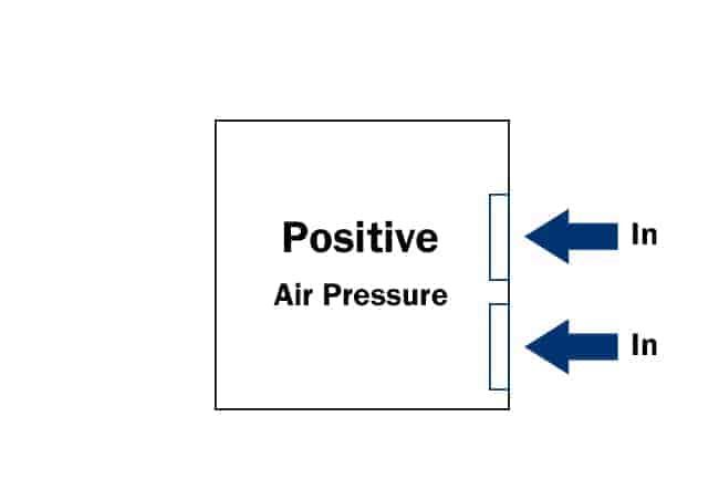 positive air pressure fan configuration